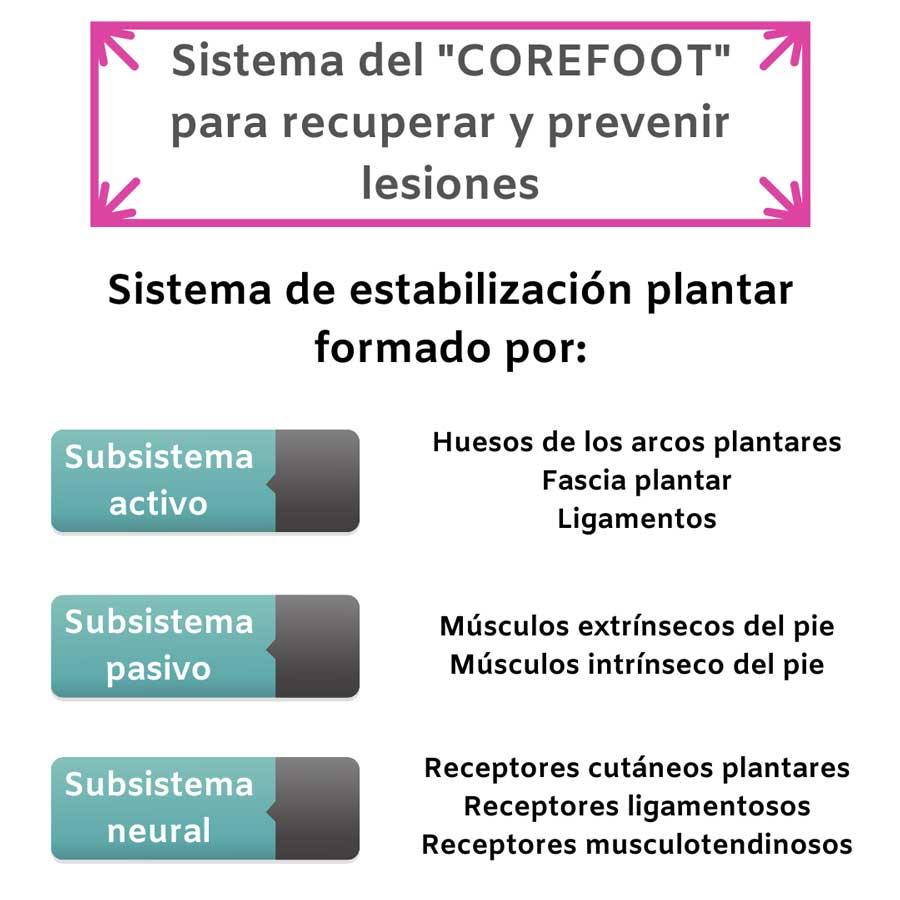 Corefoot 2