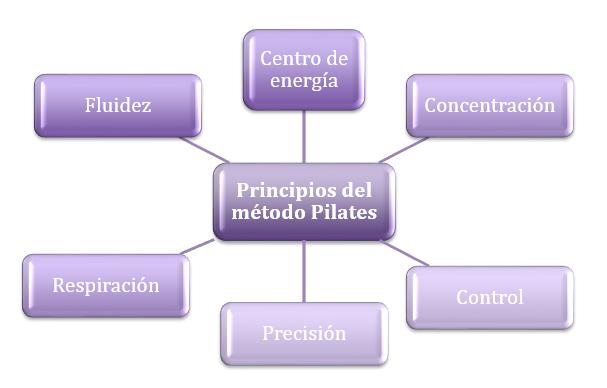 principios del método pilates